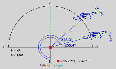 Nilesat and Badr azimuth angles in Doha (Qatar)