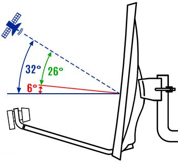 angle offset
