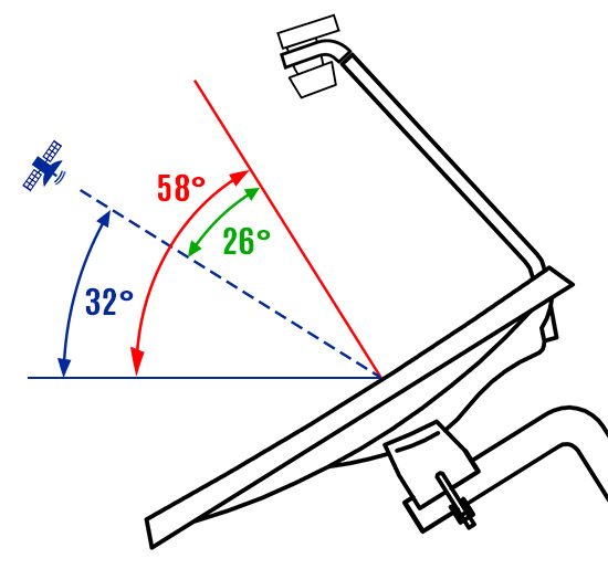 Antenne parabolique à l'envers, les angles (offset, satellite, apparent)