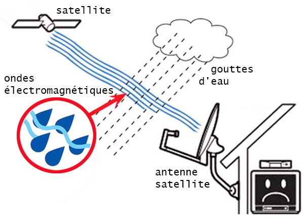 pluie, satellite