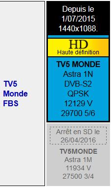 TV5Monde FBS HD sur Astra