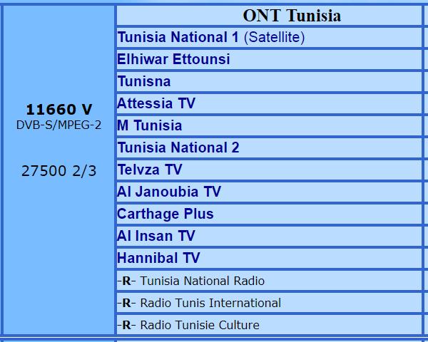 flysat Tunisie 11660
